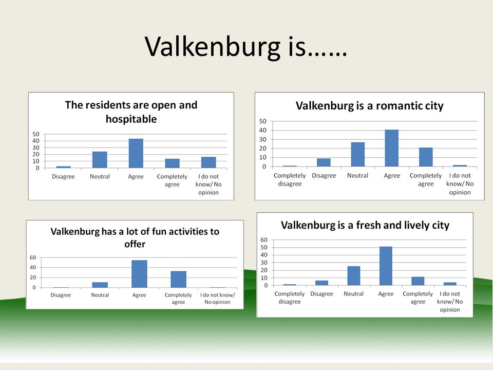 Valkenburg is……
