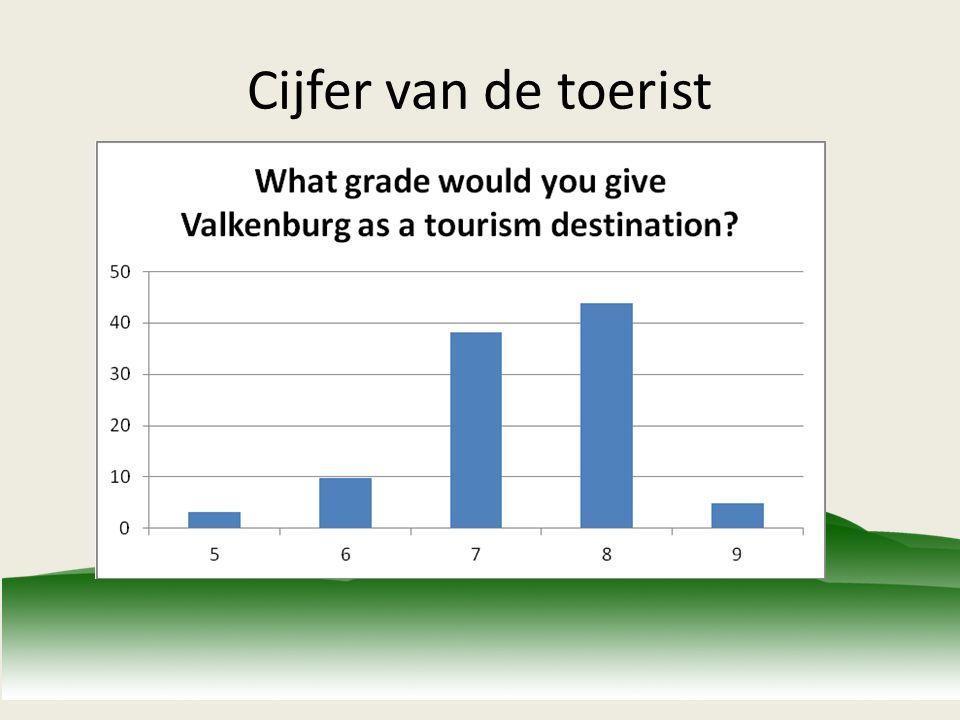 Cijfer van de toerist