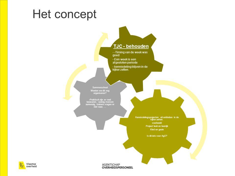 Het concept Kennisdelingsprojecten uit entiteiten in de kijker zetten.