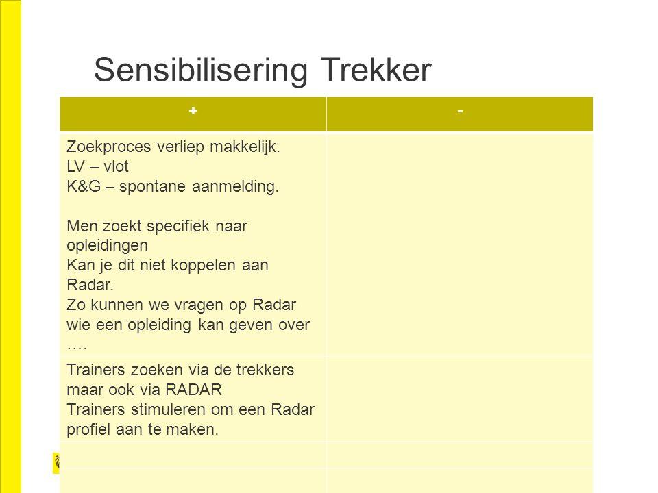 Sensibilisering Trekker +- Zoekproces verliep makkelijk.