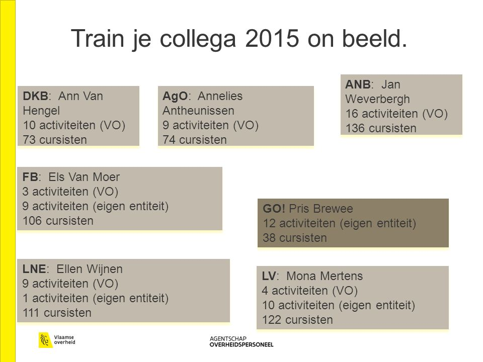 Train je collega 2015 on beeld. DKB: Ann Van Hengel 10 activiteiten (VO) 73 cursisten DKB: Ann Van Hengel 10 activiteiten (VO) 73 cursisten AgO: Annel