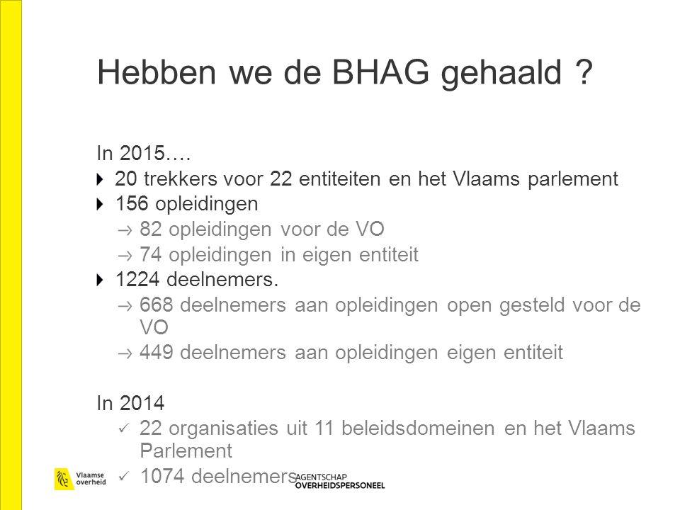 Hebben we de BHAG gehaald ? In 2015…. 20 trekkers voor 22 entiteiten en het Vlaams parlement 156 opleidingen 82 opleidingen voor de VO 74 opleidingen