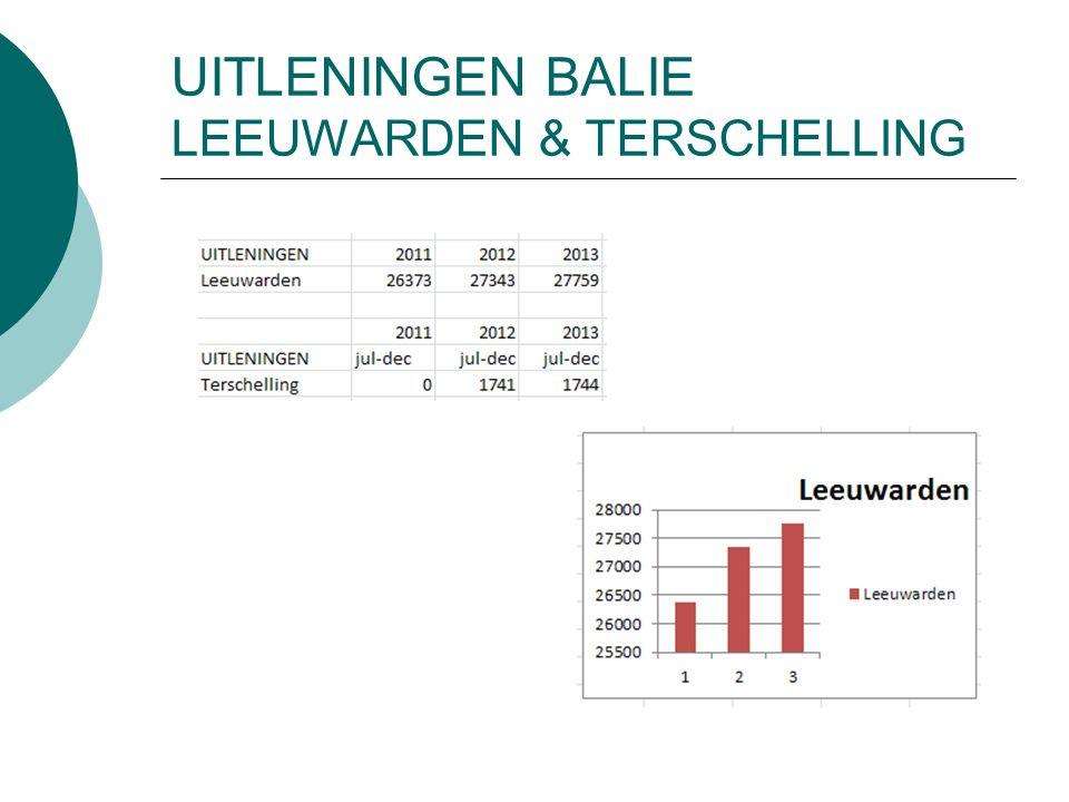 UITLENINGEN BALIE LEEUWARDEN & TERSCHELLING