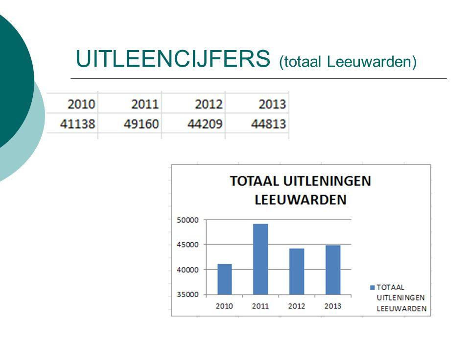 UITLEENCIJFERS (totaal Leeuwarden)