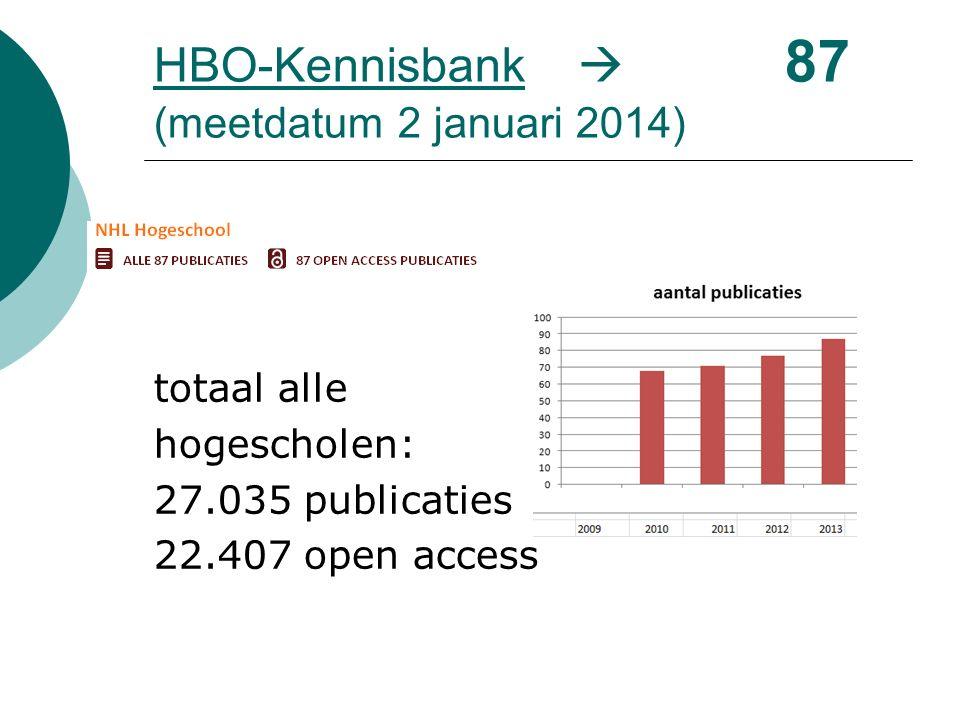 HBO-KennisbankHBO-Kennisbank  87 (meetdatum 2 januari 2014) totaal alle hogescholen: 27.035 publicaties 22.407 open access