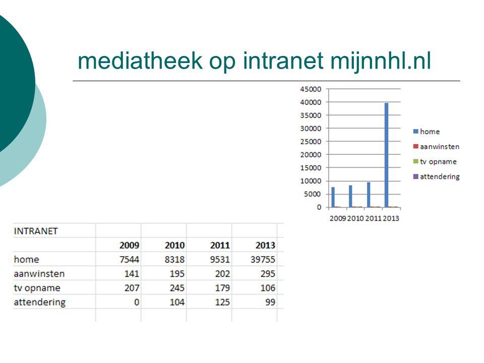 mediatheek op intranet mijnnhl.nl