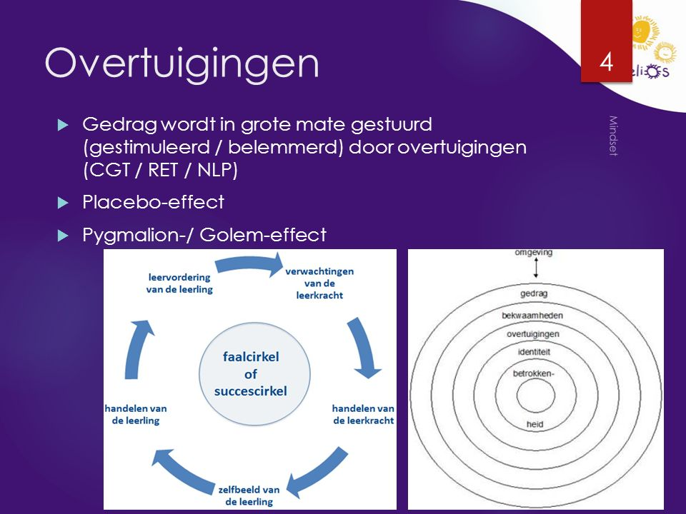 Overtuigingen  Gedrag wordt in grote mate gestuurd (gestimuleerd / belemmerd) door overtuigingen (CGT / RET / NLP)  Placebo-effect  Pygmalion-/ Golem-effect Mindset 4