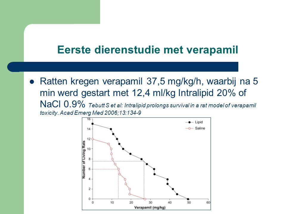 Eerste dierenstudie met verapamil Ratten kregen verapamil 37,5 mg/kg/h, waarbij na 5 min werd gestart met 12,4 ml/kg Intralipid 20% of NaCl 0.9% Tebutt S et al: Intralipid prolongs survival in a rat model of verapamil toxicity.