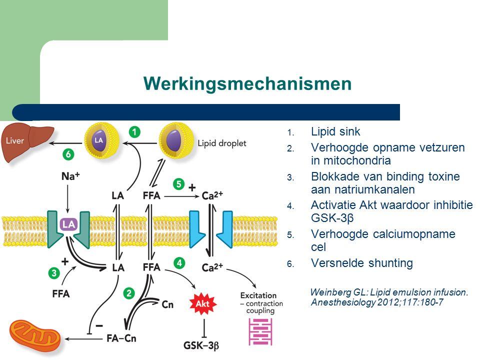 Vervolg casus op SEH Behandeling: maagspoeling, actieve kool, darmlavage, calciumglubionaat en Intralipid 20% 1,5 ml/kg in 1 min, gevolgd door 0,25 ml/kg/min (totaal 500 ml) – Controle ECG 3 uur na toediening: normalisatie geleidingstijden Farmacokinetiek – Verapamil om 2.52h: 2022 µg/L en om 6.00h: 6,4 µg/l (therapeutisch 150-600 µg/L, toxisch > 900 µg/L) – Norverapamil om 2.52h: 704 µg/L en om 6.00h: 386 µg/l (therapeutisch 150-750 µg/L, toxisch > 1000 µg/L)