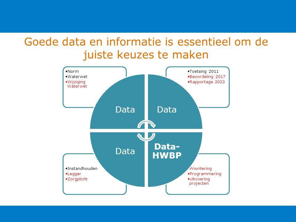 Prioritering Programmering Uitvoering projecten Instandhouden Legger Zorgplicht Toetsing 2011 Beoordeling 2017 Rapportage 2023 Norm Waterwet Wijziging Waterwet Data Data- HWBP Data Goede data en informatie is essentieel om de juiste keuzes te maken