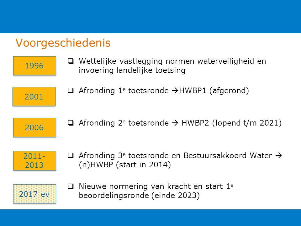 Voorgeschiedenis 1996 2001 2006 2011- 2013  Wettelijke vastlegging normen waterveiligheid en invoering landelijke toetsing  Afronding 1 e toetsronde  HWBP1 (afgerond)  Afronding 2 e toetsronde  HWBP2 (lopend t/m 2021)  Afronding 3 e toetsronde en Bestuursakkoord Water  (n)HWBP (start in 2014)  Nieuwe normering van kracht en start 1 e beoordelingsronde (einde 2023) 2017 ev