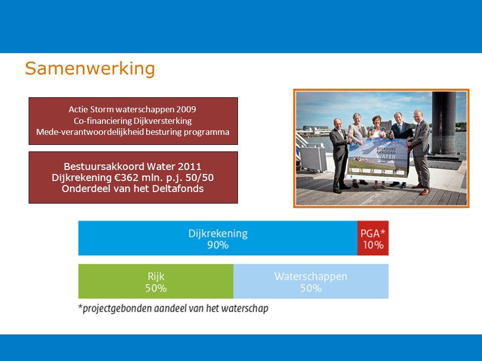 Samenwerking Actie Storm waterschappen 2009 Co-financiering Dijkversterking Mede-verantwoordelijkheid besturing programma Bestuursakkoord Water 2011 Dijkrekening €362 mln.