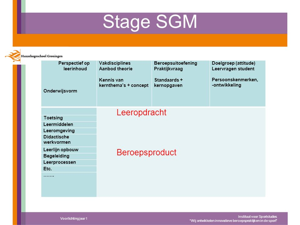 Stagejaar 1 & 2 1 ste jaar SGM; blok 3 Preventieve organisatiediagnose (POD) bij een sportvereniging ( adviestraject ) Snuffelstage in commerciële context 2 de jaar SGM; 2 dagen / jaar lang/ laatste blok 1 dag 2 thema's 1.