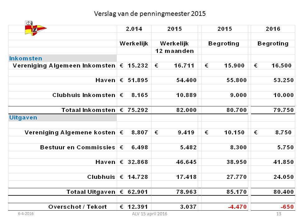 Verslag van de penningmeester 2015 6-4-2016 ALV 15 april 201613