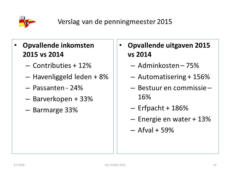 Verslag van de penningmeester 2015 Opvallende inkomsten 2015 vs 2014 – Contributies + 12% – Havenliggeld leden + 8% – Passanten - 24% – Barverkopen + 33% – Barmarge 33% Opvallende uitgaven 2015 vs 2014 – Adminkosten – 75% – Automatisering + 156% – Bestuur en commissie – 16% – Erfpacht + 186% – Energie en water + 13% – Afval + 59% 6-4-2016ALV 15 april 201614