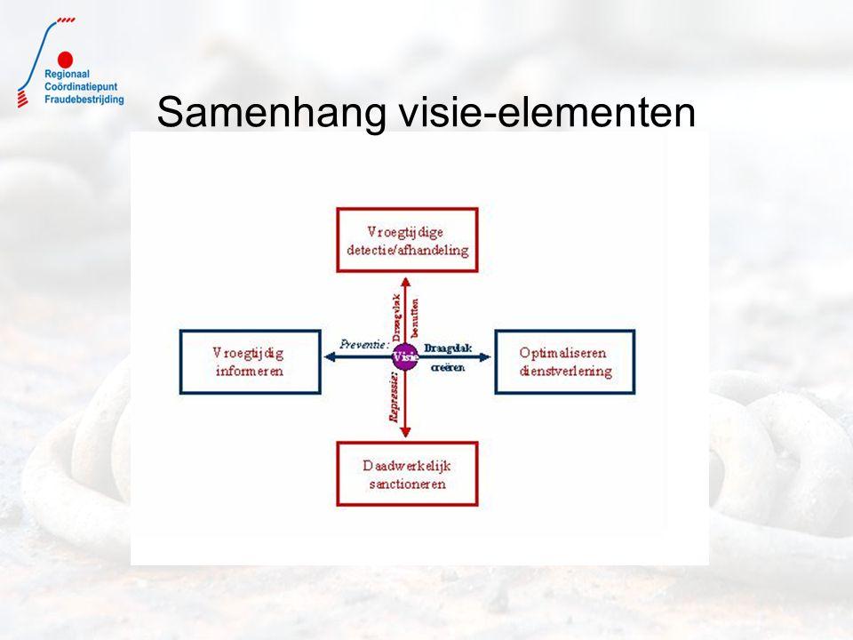 Samenhang visie-elementen