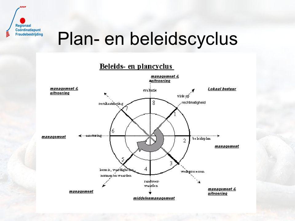 Plan- en beleidscyclus