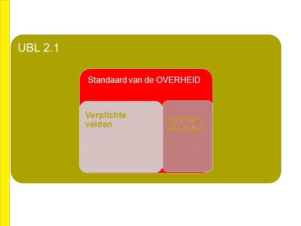 CEN BII UBL 2.1 Standaard van de OVERHEID Verplichte velden Business afspraken