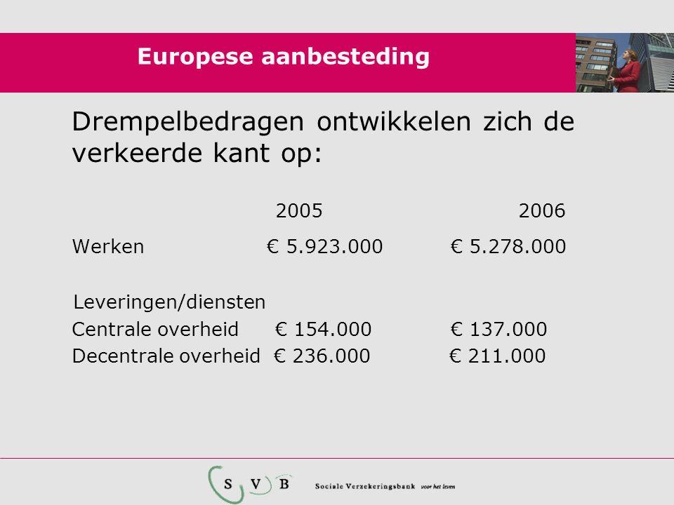 Europese aanbesteding Drempelbedragen ontwikkelen zich de verkeerde kant op: 20052006 Werken € 5.923.000€ 5.278.000 Leveringen/diensten Centrale overheid € 154.000€ 137.000 Decentrale overheid € 236.000 € 211.000