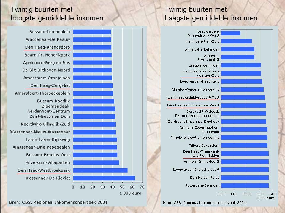 Twintig buurten met hoogste gemiddelde inkomen Twintig buurten met Laagste gemiddelde inkomen