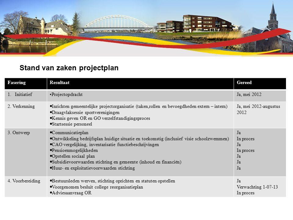 Stand van zaken projectplan FaseringResultaatGereed 1.InitiatiefProjectopdrachtJa, mei 2012 2.