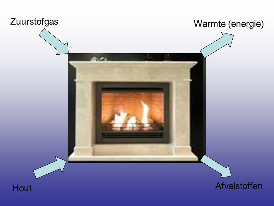 Afvalstoffen Zuurstofgas Hout Warmte (energie)