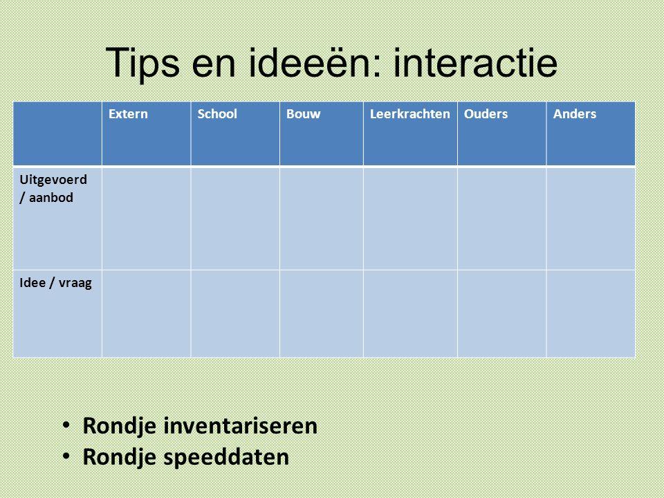 Tips en ideeën: interactie ExternSchoolBouwLeerkrachtenOudersAnders Uitgevoerd / aanbod Idee / vraag Rondje inventariseren Rondje speeddaten