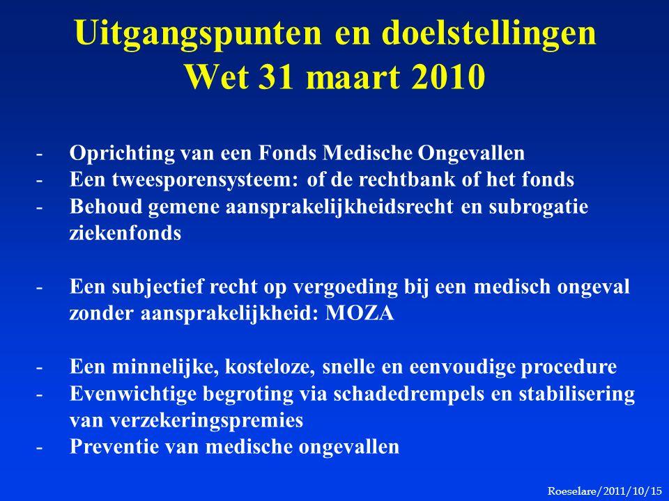 Roeselare/2011/10/15 Uitgangspunten en doelstellingen Wet 31 maart 2010 -Oprichting van een Fonds Medische Ongevallen -Een tweesporensysteem: of de rechtbank of het fonds -Behoud gemene aansprakelijkheidsrecht en subrogatie ziekenfonds -Een subjectief recht op vergoeding bij een medisch ongeval zonder aansprakelijkheid: MOZA -Een minnelijke, kosteloze, snelle en eenvoudige procedure -Evenwichtige begroting via schadedrempels en stabilisering van verzekeringspremies -Preventie van medische ongevallen