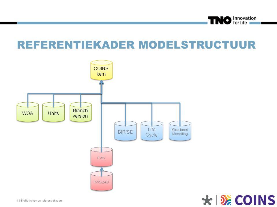 REFERENTIEKADER MODELSTRUCTUUR 4 | Bibliotheken en referentiekaders COINS kern WOA Units Branch version BIR/SE Life Cycle Structured Modelling RWS RWS