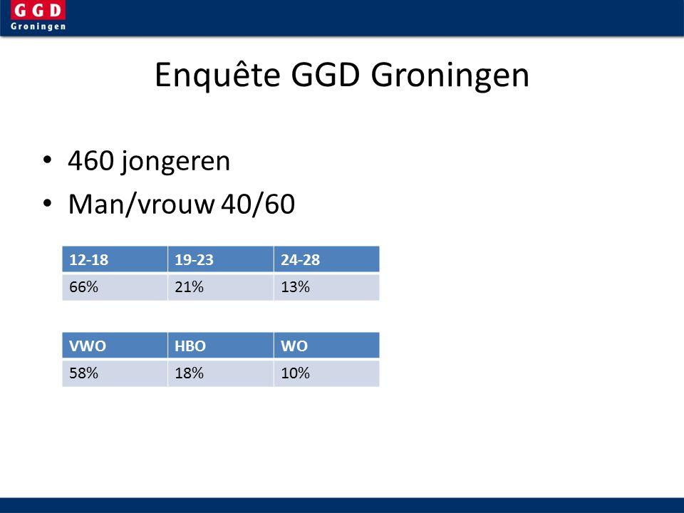 Enquête GGD Groningen 460 jongeren Man/vrouw 40/60 12-1819-2324-28 66%21%13% VWOHBOWO 58%18%10%