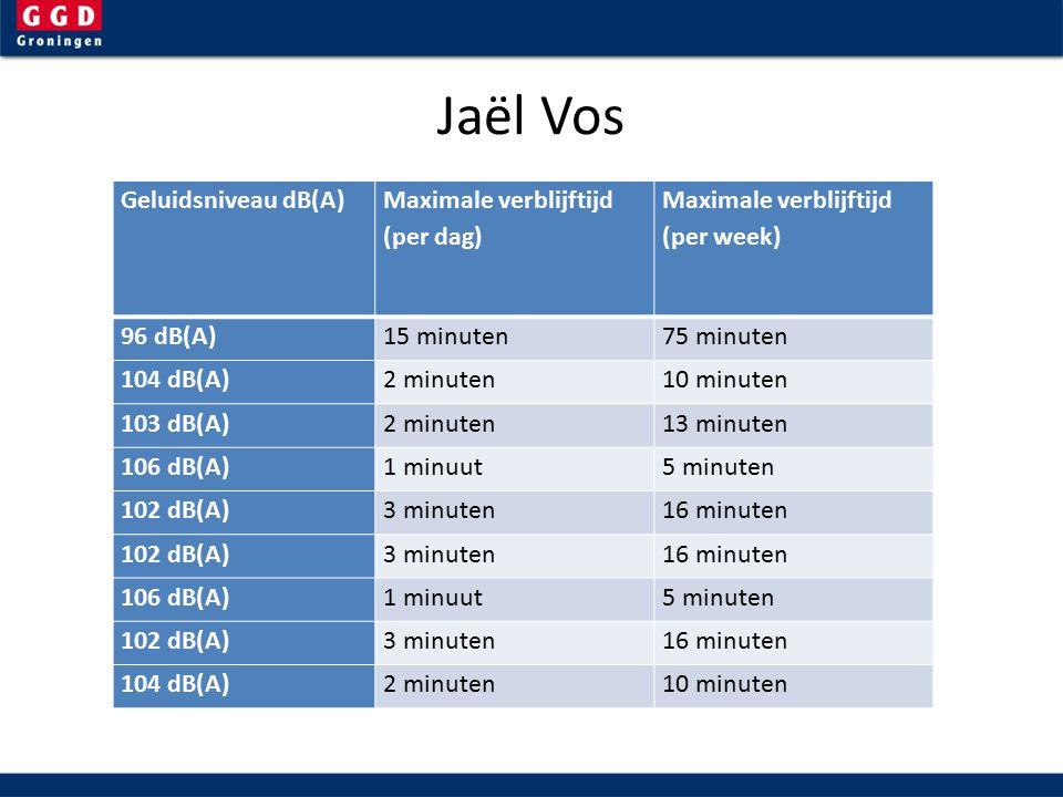 Jaël Vos Geluidsniveau dB(A) Maximale verblijftijd (per dag) Maximale verblijftijd (per week) 96 dB(A)15 minuten75 minuten 104 dB(A)2 minuten10 minuten 103 dB(A)2 minuten13 minuten 106 dB(A)1 minuut5 minuten 102 dB(A)3 minuten16 minuten 102 dB(A)3 minuten16 minuten 106 dB(A)1 minuut5 minuten 102 dB(A)3 minuten16 minuten 104 dB(A)2 minuten10 minuten