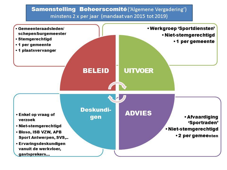 Afvaardiging 'Sportraden' Niet-stemgerechtigd 2 per gemee nten Enkel op vraag of verzoek Niet-stemgerechtigd Bloso, ISB VZW, APB Sport Antwerpen, SVS,