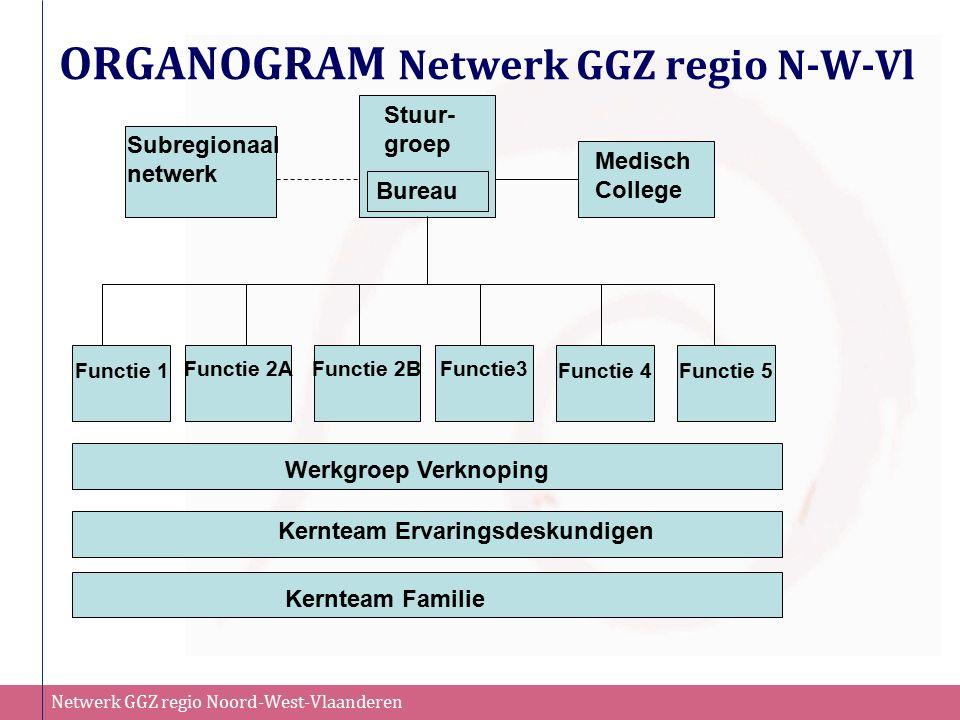 Netwerk GGZ regio Noord-West-Vlaanderen ORGANOGRAM Netwerk GGZ regio N-W-Vl Functie 1 Subregionaal netwerk Stuur- groep Medisch College Functie 2AFunc