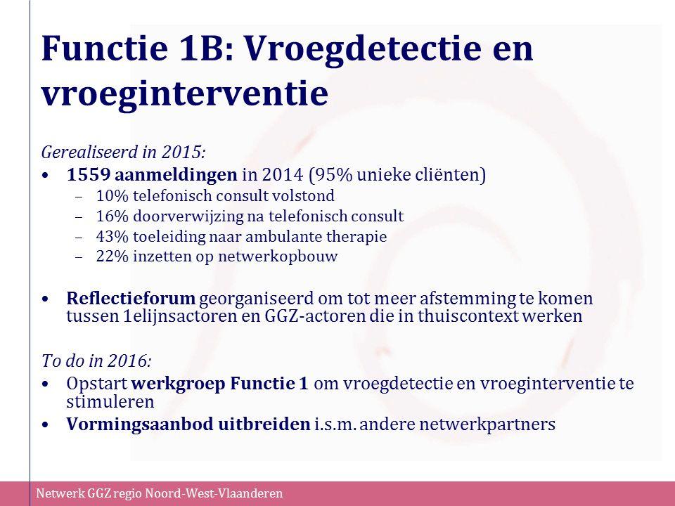 Netwerk GGZ regio Noord-West-Vlaanderen Functie 1B: Vroegdetectie en vroeginterventie Gerealiseerd in 2015: 1559 aanmeldingen in 2014 (95% unieke clië