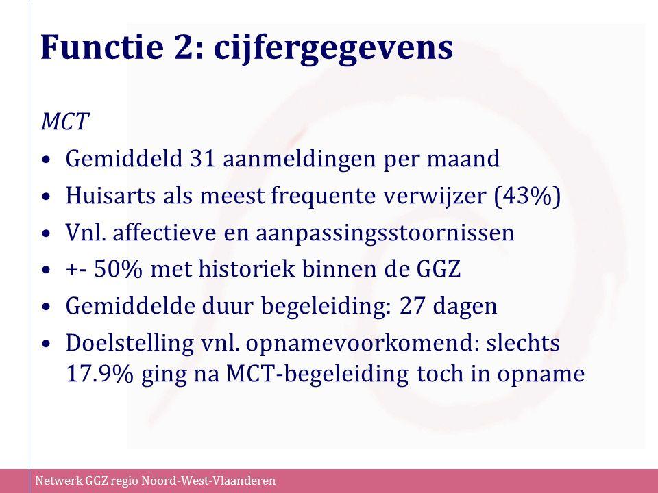 Netwerk GGZ regio Noord-West-Vlaanderen Functie 2: cijfergegevens MCT Gemiddeld 31 aanmeldingen per maand Huisarts als meest frequente verwijzer (43%)