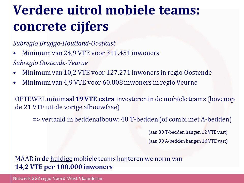 Netwerk GGZ regio Noord-West-Vlaanderen Verdere uitrol mobiele teams: concrete cijfers Subregio Brugge-Houtland-Oostkust Minimum van 24,9 VTE voor 311.451 inwoners Subregio Oostende-Veurne Minimum van 10,2 VTE voor 127.271 inwoners in regio Oostende Minimum van 4,9 VTE voor 60.808 inwoners in regio Veurne MAAR in de huidige mobiele teams hanteren we norm van 14,2 VTE per 100.000 inwoners OFTEWEL minimaal 19 VTE extra investeren in de mobiele teams (bovenop de 21 VTE uit de vorige afbouwfase) => vertaald in beddenafbouw: 48 T-bedden (of combi met A-bedden) (aan 30 T-bedden hangen 12 VTE vast) (aan 30 A-bedden hangen 16 VTE vast)