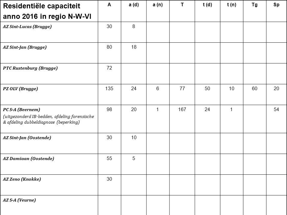 Residentiële capaciteit anno 2016 in regio N-W-Vl Aa (d)a (n)Tt (d)t (n)TgSp AZ Sint-Lucas (Brugge) 308 AZ Sint-Jan (Brugge) 8018 PTC Rustenburg (Brug