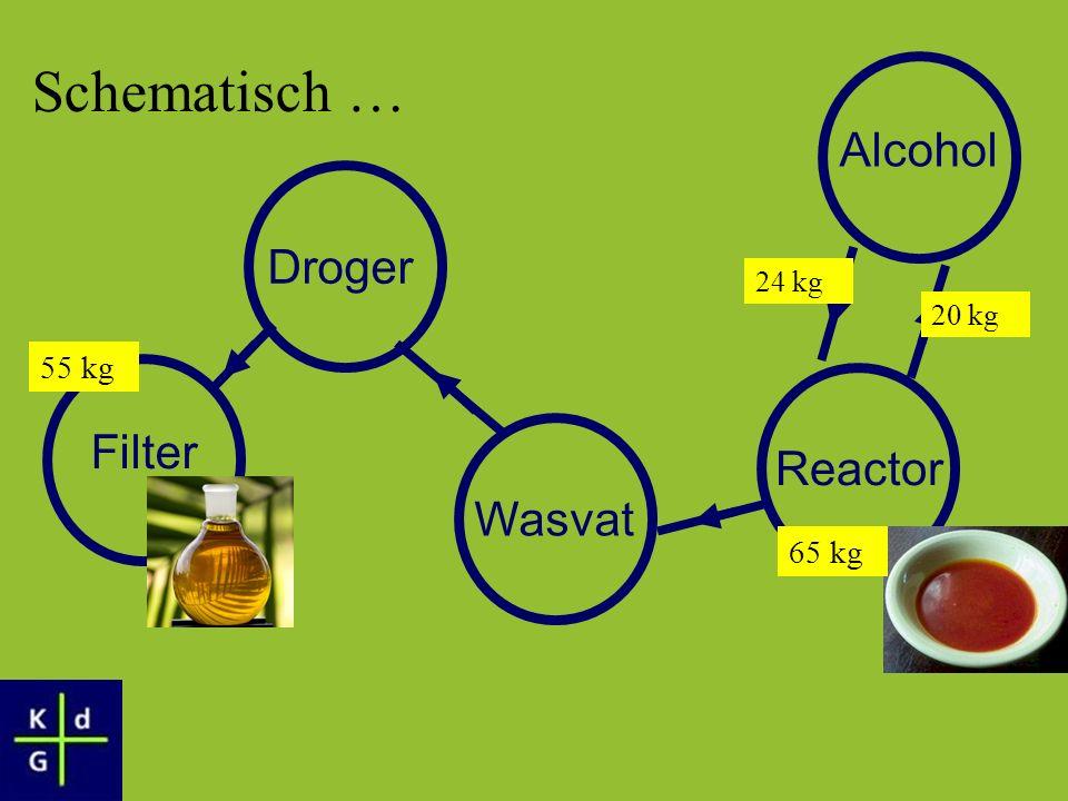 Reactor WasvatDroger Filter Alcohol 65 kg 24 kg 20 kg 55 kg Schematisch …
