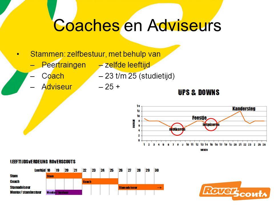 Coaches en Adviseurs Stammen: zelfbestuur, met behulp van –Peertraingen– zelfde leeftijd –Coach – 23 t/m 25 (studietijd) –Adviseur – 25 +