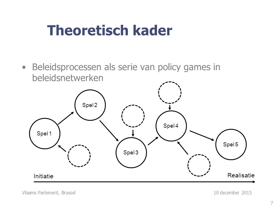 Vlaams Parlement, Brussel 10 december 2015 Theoretisch kader Beleidsprocessen als serie van policy games in beleidsnetwerken 7 Spel 1 Spel 2 Spel 3 Spel 4 Spel 5 Initiatie Realisatie