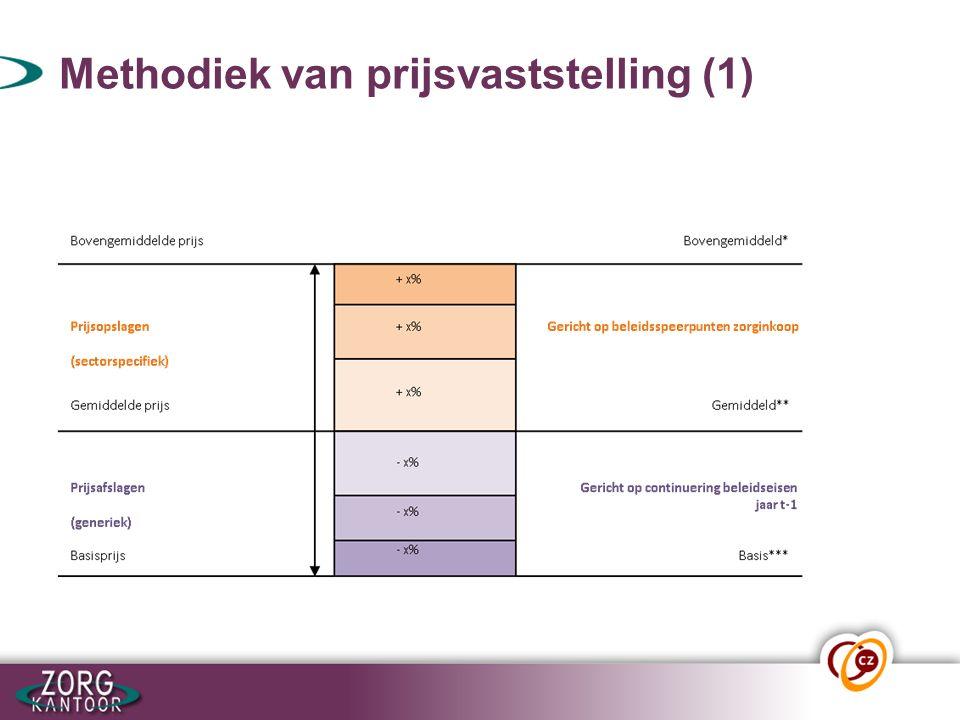Methodiek van prijsvaststelling (1)
