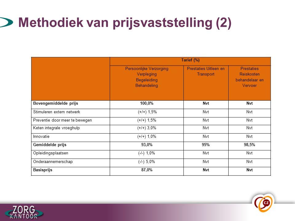 Methodiek van prijsvaststelling (2) Tarief (%) Persoonlijke Verzorging Verpleging Begeleiding Behandeling Prestaties Uitleen en Transport Prestaties Reiskosten behandelaar en Vervoer Bovengemiddelde prijs100,0%Nvt Stimuleren extern netwerk (+/+) 1,5%Nvt Preventie door meer te bewegen(+/+) 1,5%Nvt Keten integrale vroeghulp(+/+) 3,0%Nvt Innovatie(+/+) 1,0%Nvt Gemiddelde prijs93,0%95%98,5% Opleidingsplaatsen(-/-) 1,0%Nvt Onderaannemerschap(-/-) 5,0%Nvt Basisprijs87,0%Nvt