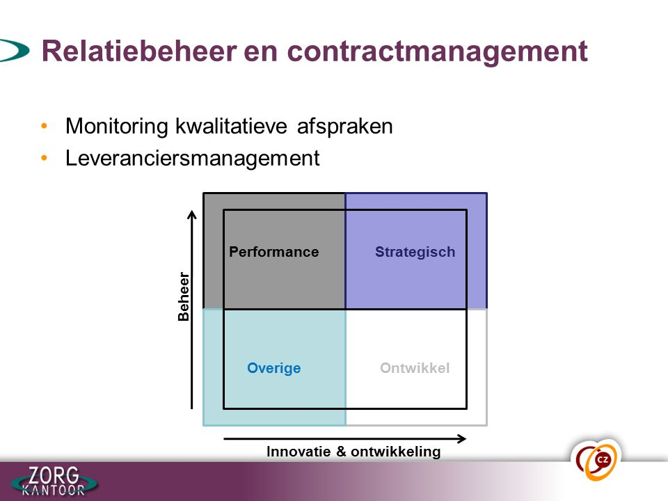 Relatiebeheer en contractmanagement Monitoring kwalitatieve afspraken Leveranciersmanagement PerformanceStrategisch OntwikkelOverige Beheer Innovatie