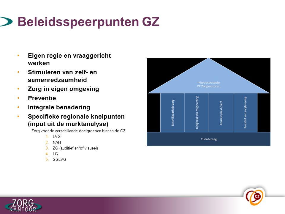 Beleidsspeerpunten GZ Eigen regie en vraaggericht werken Stimuleren van zelf- en samenredzaamheid Zorg in eigen omgeving Preventie Integrale benadering Specifieke regionale knelpunten (input uit de marktanalyse) Zorg voor de verschillende doelgroepen binnen de GZ 1.LVG 2.NAH 3.ZG (auditief en/of visueel) 4.LG 5.SGLVG