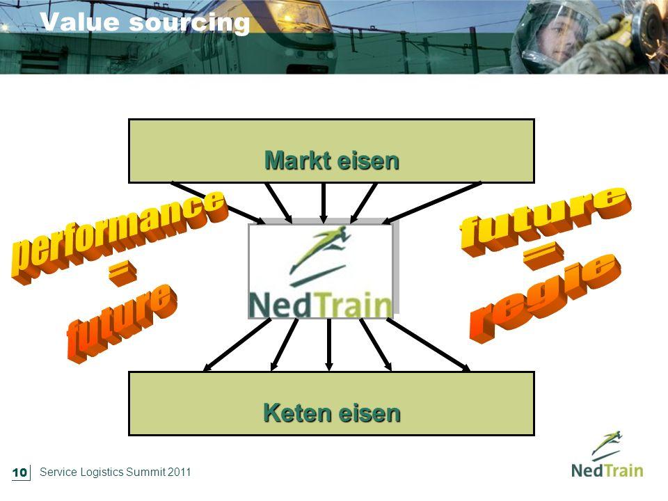 10 Service Logistics Summit 2011 Value sourcing Markt eisen Keten eisen