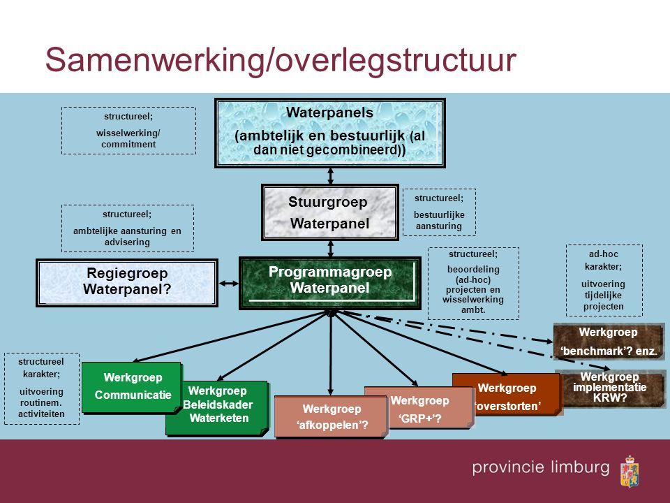 Werkgroep implementatie KRW? Werkgroep 'overstorten' Werkgroep 'benchmark'? enz. Samenwerking/overlegstructuur Werkgroep Beleidskader Waterketen Progr