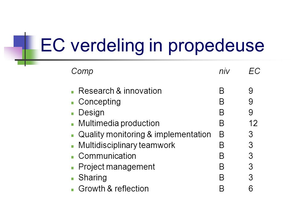 EC verdeling in de hoofdfase Hoofdfase: GE 1.Research & innovation3- 2.Concepting33 3.Design33 4.Multimedia production33 5.Quality monitoring & implementation3- 6.Multidisciplinary teamwork-3 7.Communication-- 8.Project management3- 9.Sharing3- 10.Growth & reflection 3-