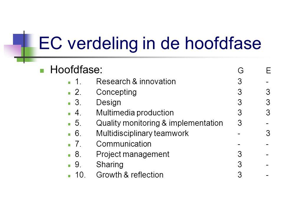 Stage en afstuderen Stage:G 1.Multidisciplinary teamwork6 2.Communication3 3Growth & reflection 3 Afstuderen:E 1.Research & innovation6 2.Growth & reflection6