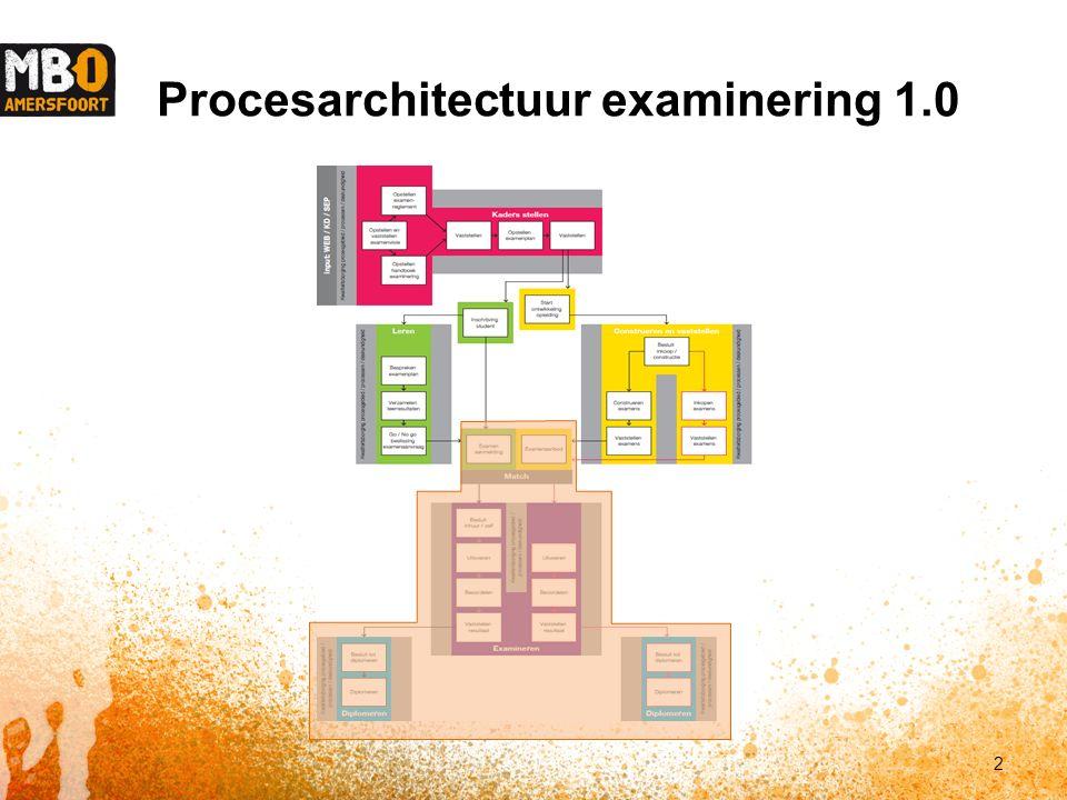 Procesarchitectuur examinering 1.0 2
