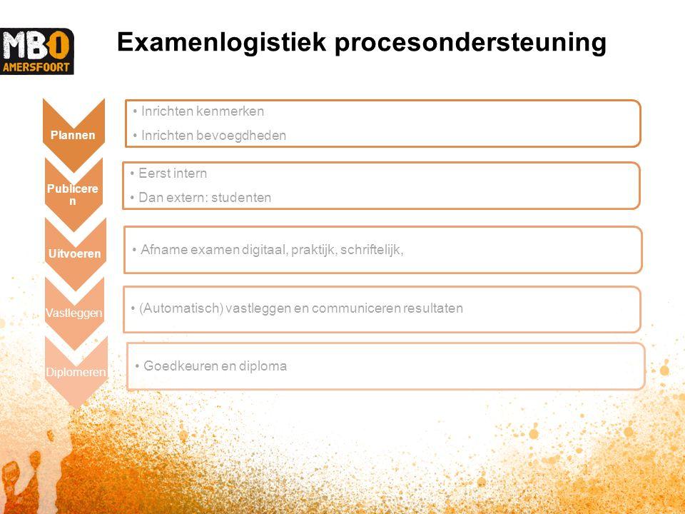 Examenlogistiek procesondersteuning Plannen Inrichten kenmerken Inrichten bevoegdheden Publicere n Eerst intern Dan extern: studenten Uitvoeren Afname